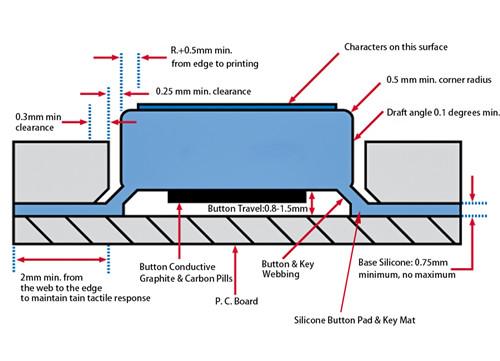 Silikon-Tastatur